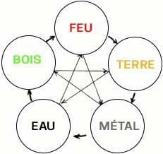 Cinq éléments Feng Shui