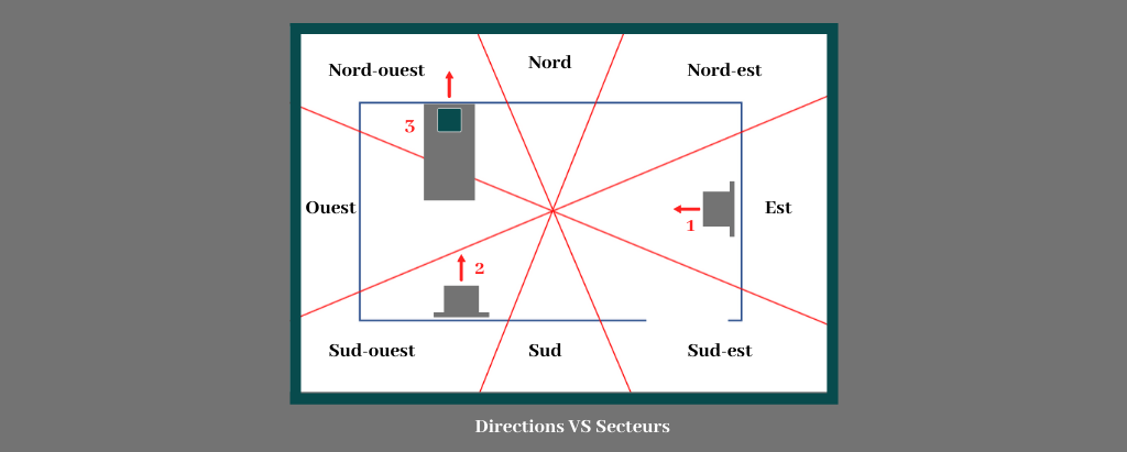 Directions secteurs